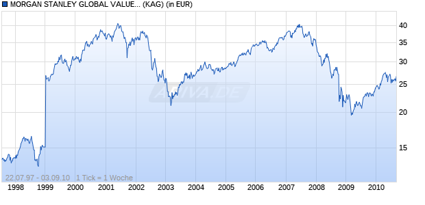 Performance des MORGAN STANLEY GLOBAL VALUE EQUITY A Fonds (WKN 986723, ISIN LU0073230772)