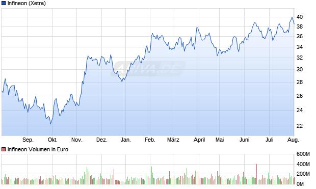 Infineon Aktie Chart