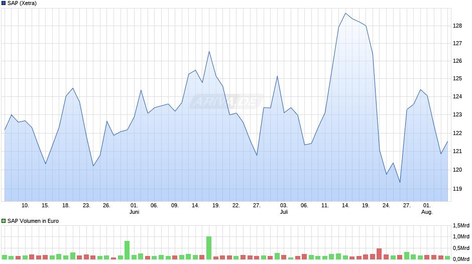 [Bild: chart.png?z=a910~A1~b6~H0~w940x420~Uquarter~W1]