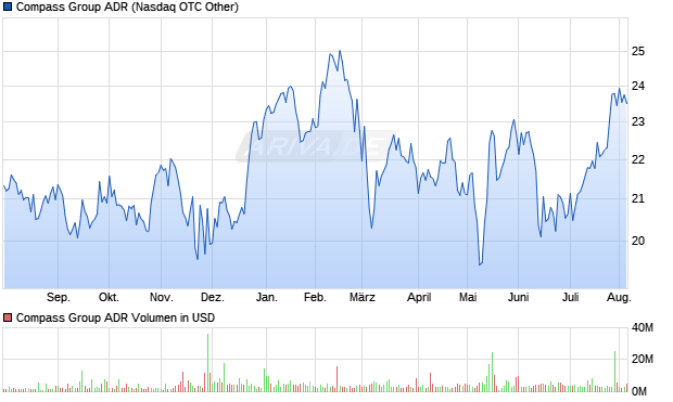Compass Group ADR Aktie Chart