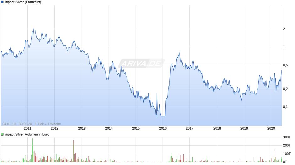 Experten erwarten steigenden Silberpreis 27620635