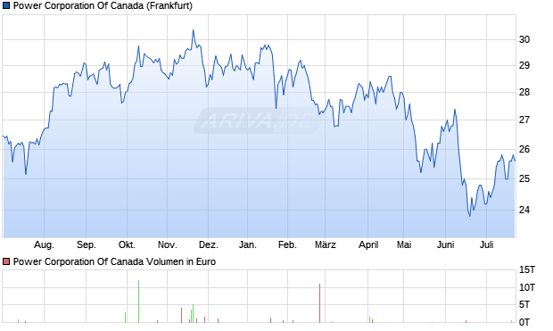 Power Corporation Of Canada Aktie Chart