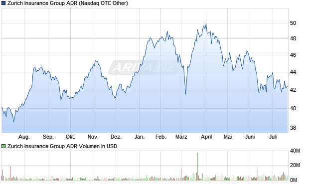 Zurich Insurance Group ADR Aktie Chart