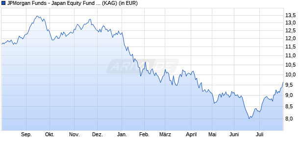 Performance des JF Japan Equity D (acc) - EUR Fonds (WKN A0HG3B, ISIN LU0217390813)