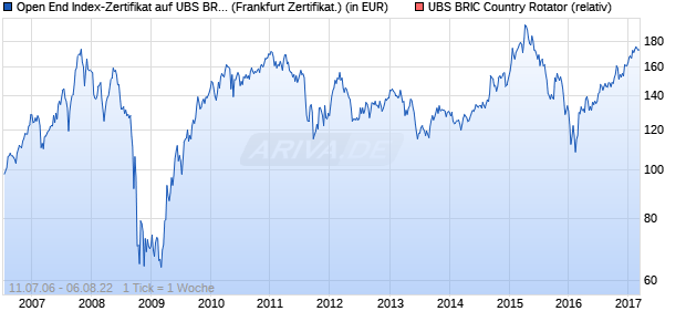 Open End Index-Zertifikat auf UBS BRIC Country Rota. (WKN: UB0BRJ) Chart