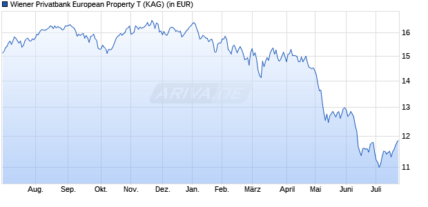 Performance des Wiener Privatbank European Property T Fonds (WKN A0J4NF, ISIN AT0000500285)