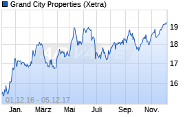 Grand City Properties-Aktie  Kurs klettert leicht - 05.12.17 - News ... d43b30fb9207f