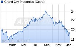 Grand City Properties-Aktie  Kurs heute nahezu konstant - 07.01.19 ... 35b885364a1dd