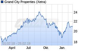 Grand City Properties-Aktie  Kurs heute im Minus - 25.02.19 - News ... 017f7bc61dbe6