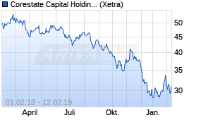 Jahreschart der Corestate Capital Holding-Aktie, Stand 12.02.2019