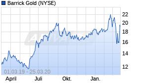 Barrick Gold Aktie Kurs