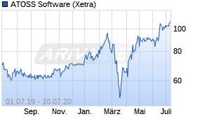 Atoss Software Aktie
