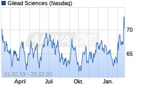 Gilead Science Aktie