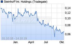 Steinhoff International Holdings Aktie