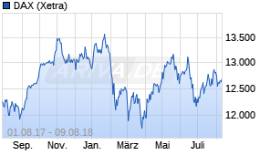 Dax Chart Wkn 846900 Langzeitchart 15 Jahre Ariva De