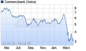 Commerzbank Aktie News