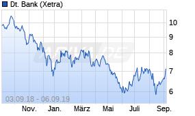 Deutsche Bank Aktie Kurs Legt Zu 06 09 19 News Ariva De