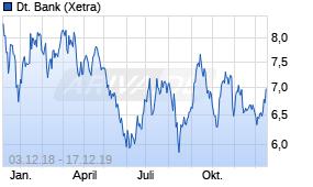 Deutsche Bank Aktie Lauft Heute Schlechter 17 12 19 News Ariva De