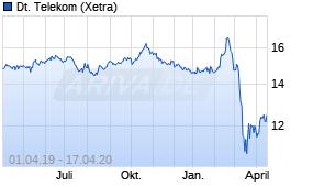 Wert Telekom Aktie