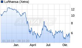 Lufthansa Aktie Chart Realtime Chartanalysen Performance