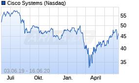 Aktie Cisco Systems