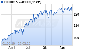 Jahreschart der Procter & Gamble-Aktie, Stand 27.02.2020