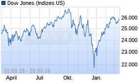 Dow Jones Chart Realtime Chartanalysen Performance