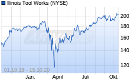 Illinois Tool Works stock chart as of October 15, 2020