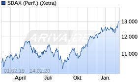 Jahreschart des SDAX-Indexes, Stand 14.02.2020