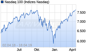▷ Nasdaq 100 Chart | Realtime | Chartanalysen | Performance