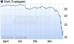 Shell B Aktie News