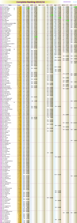 tabelle 1.bl