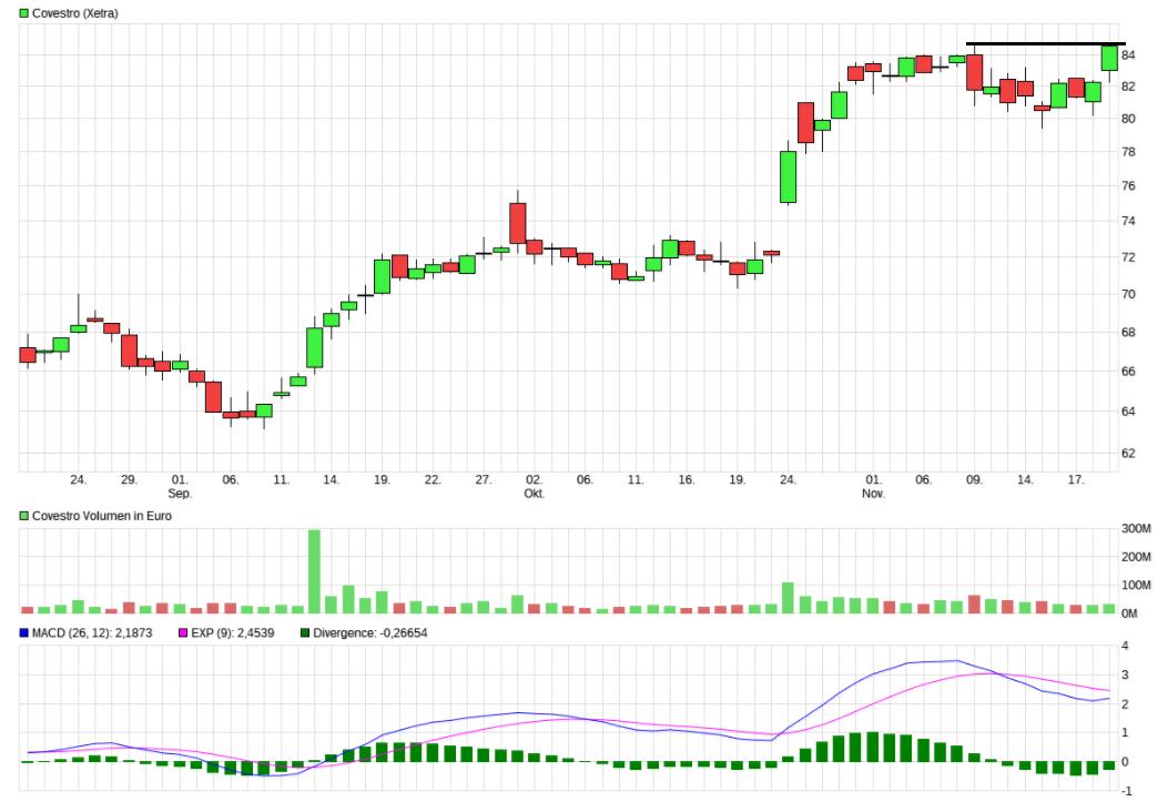 Pro7sat1 Aktienkurs