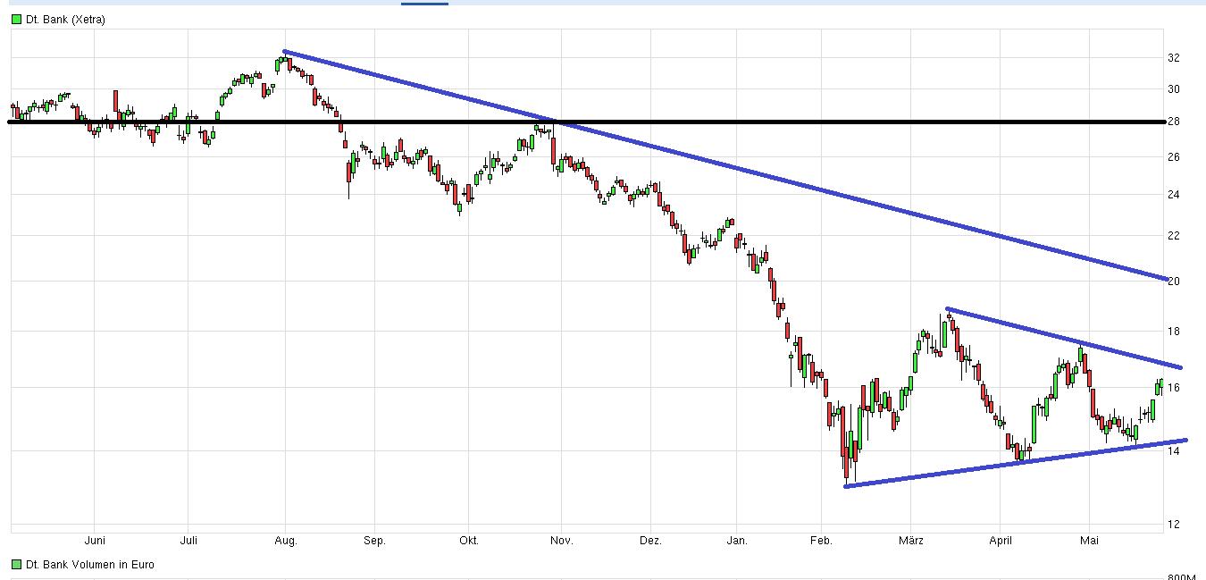 Buchwert Deutsche Bank