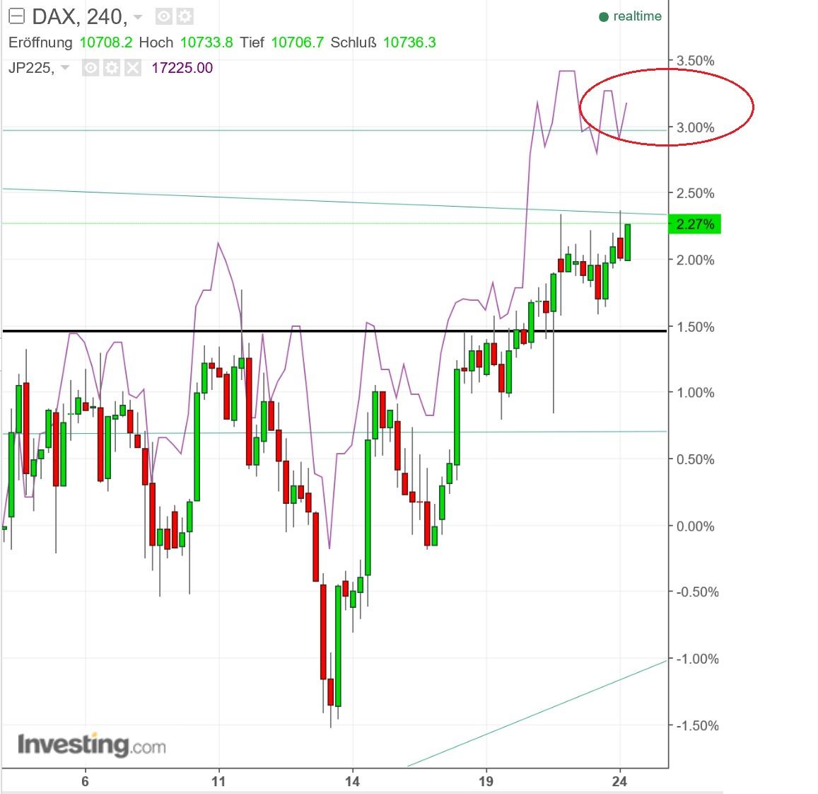 Der DAX beginnt heute freundlich. Unterstützend wirkt der Bereich / Die oberen Ziele könnten / und sein. Erst oberhalb von käme es zum kleinen Trendwechsel.