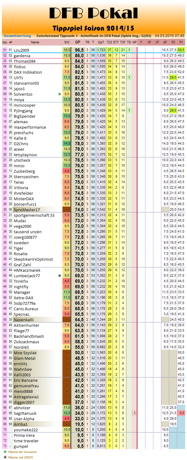 dfb pokal ewige tabelle
