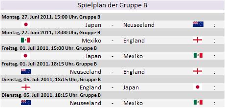 Länder- und Mannschaftsinfos Gruppe B 10816104