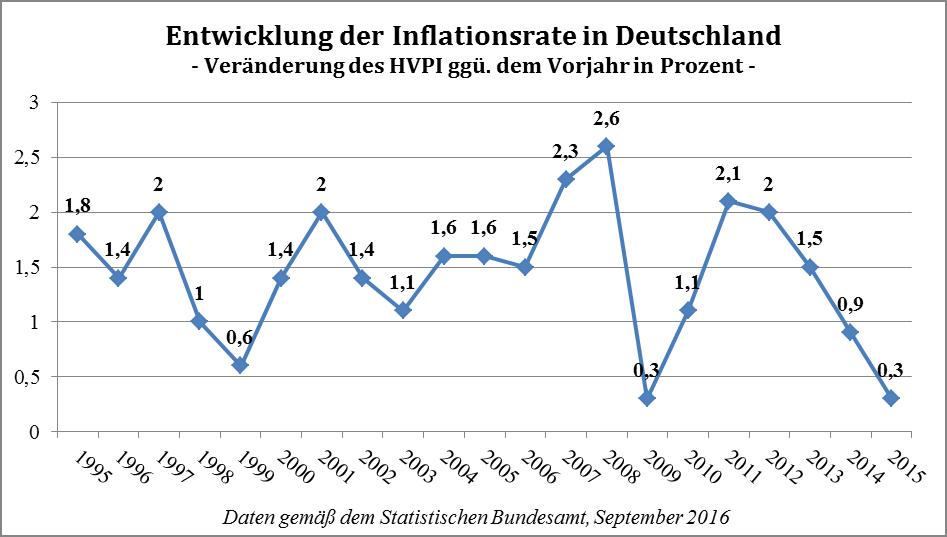 Entwicklung der deutschen Inflationsrate innerhalb der letzten 20 Jahre