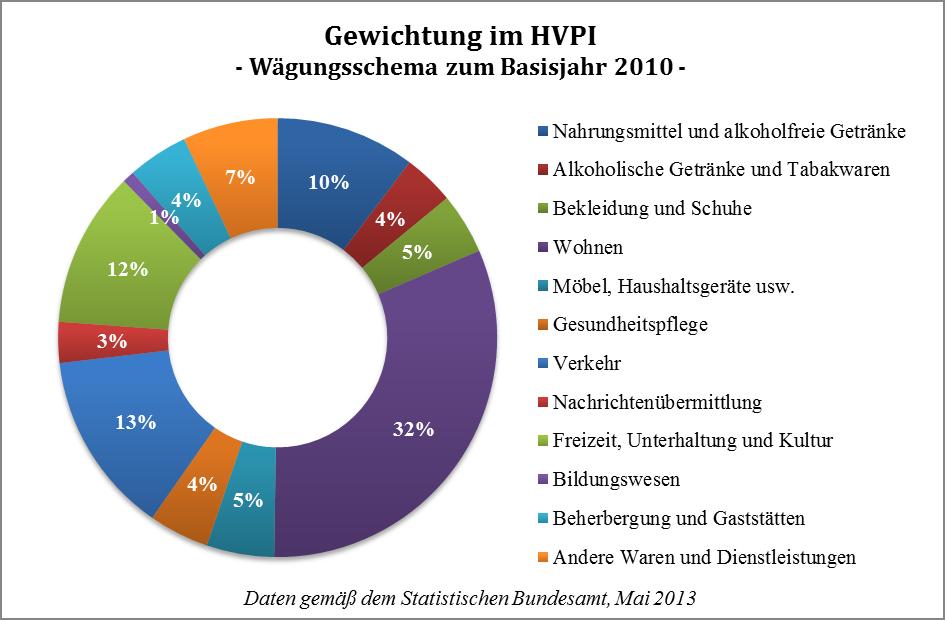 Gewichtung im HVPI - Wägungsschema zum Basisjahr 2010