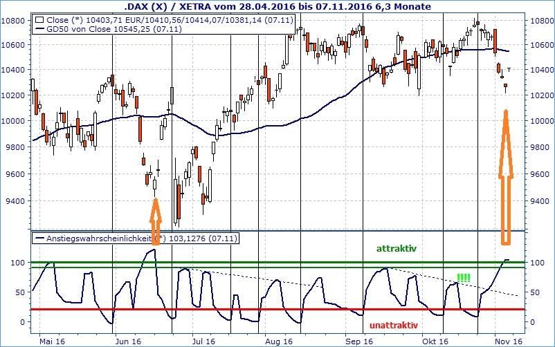 Anstiegswahrscheinlichkeit. Trader-Fokus.de