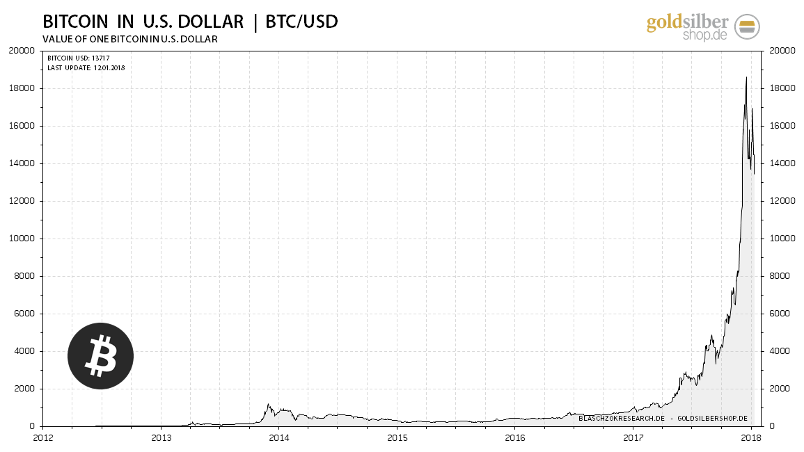 https://www.goldsilbershop.de/media/image/kw02-7-2018-01-12-bitcoin-usd.png.pagespeed.ce.vOhk3_jgFk.png