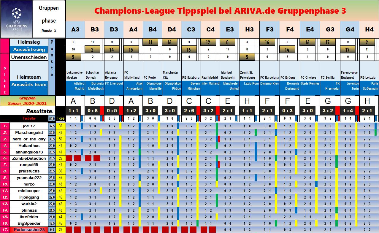 Champions League Gestern