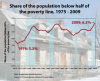 The poor are getting poorer