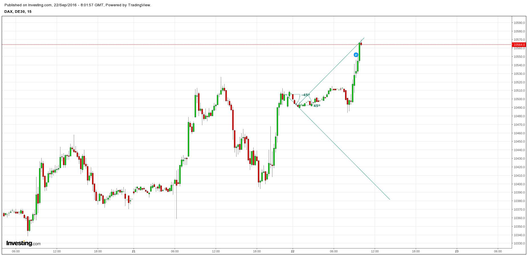 Kurzfristige trading strategie spiele