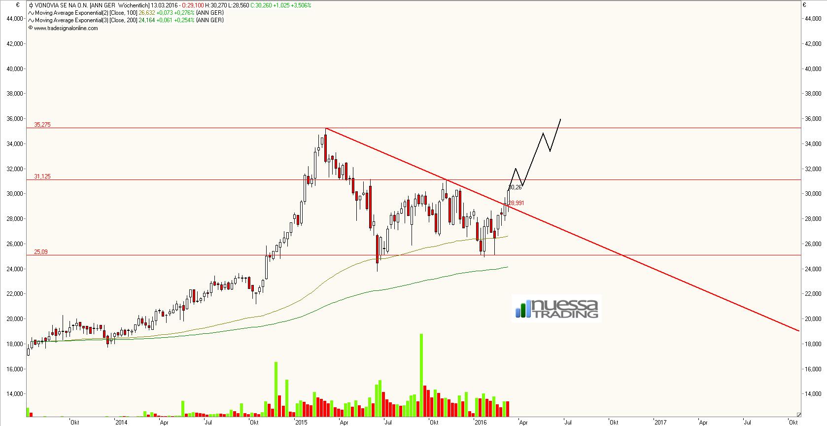 vonovia aktie dividende